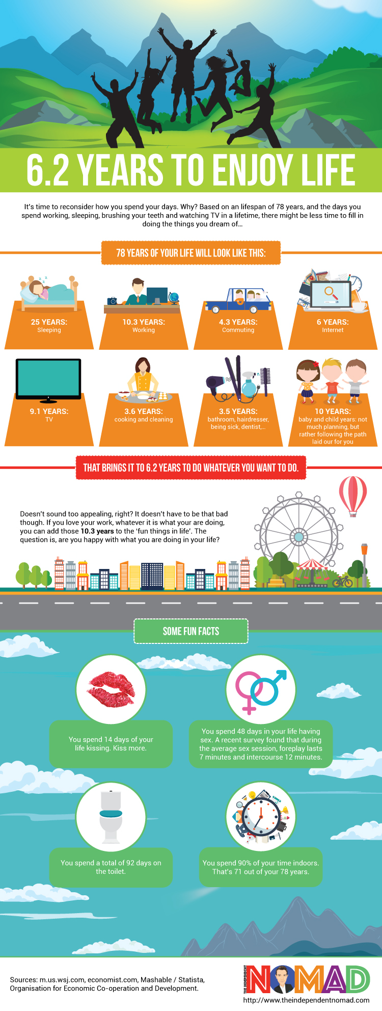 TheIndependentNomad Infographic 6.2 years